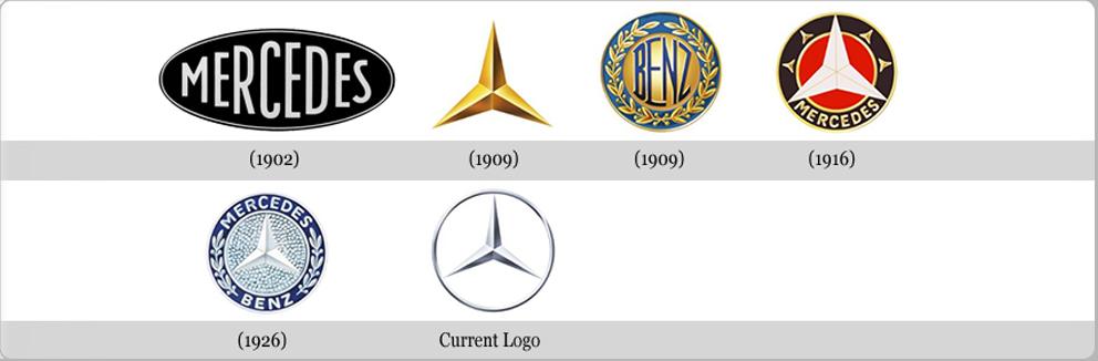 تاریخچه طراحی لوگوی شرکت مرسدس بنز1- مرحله اول: این لوگو در سال 1903 طراحی گردید اما در سالهای1909 ، 1916 و 1921 تكامل یافته  تر شد تا اینكه در سال 1926 به یك ستاره طلایی با دایره  ای كه ...